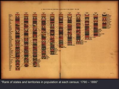 states-census