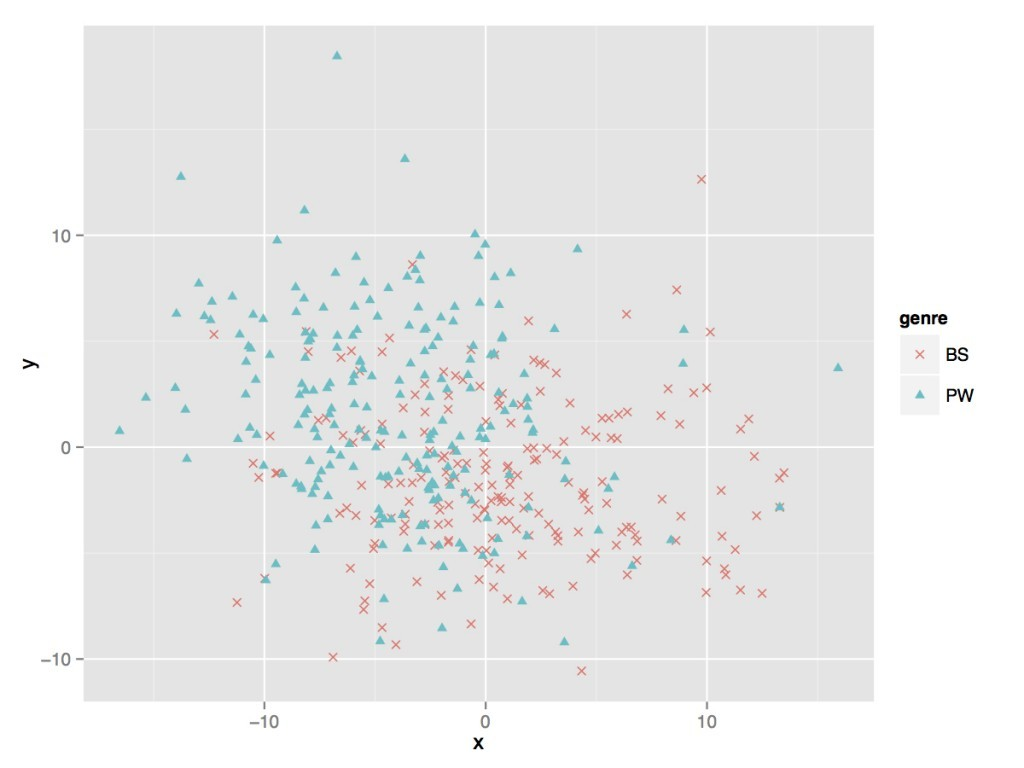 A data visualization comparing bestselling and prize winning books