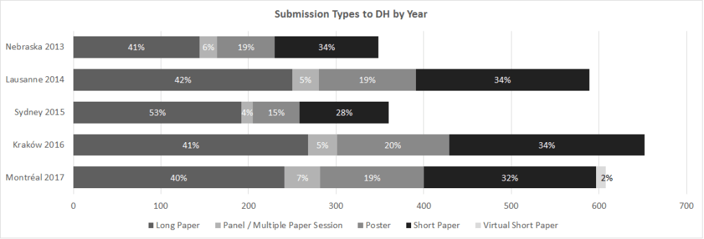 A chart displaying the breakdown of submissions by type for the past five years.