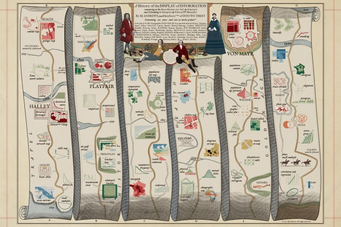 Picture of an old road map.