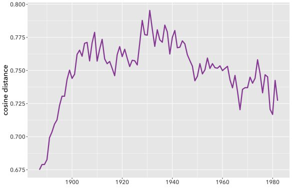 Graph of the pace of change in fiction between 1885 and 1984 using topic models