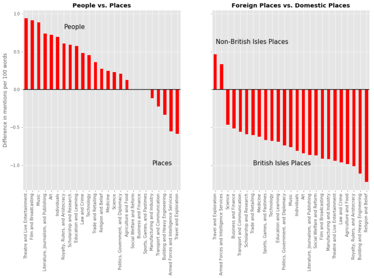 Graph of difference in mentions per 100 words for people vs. place and foreign vs. domestic places