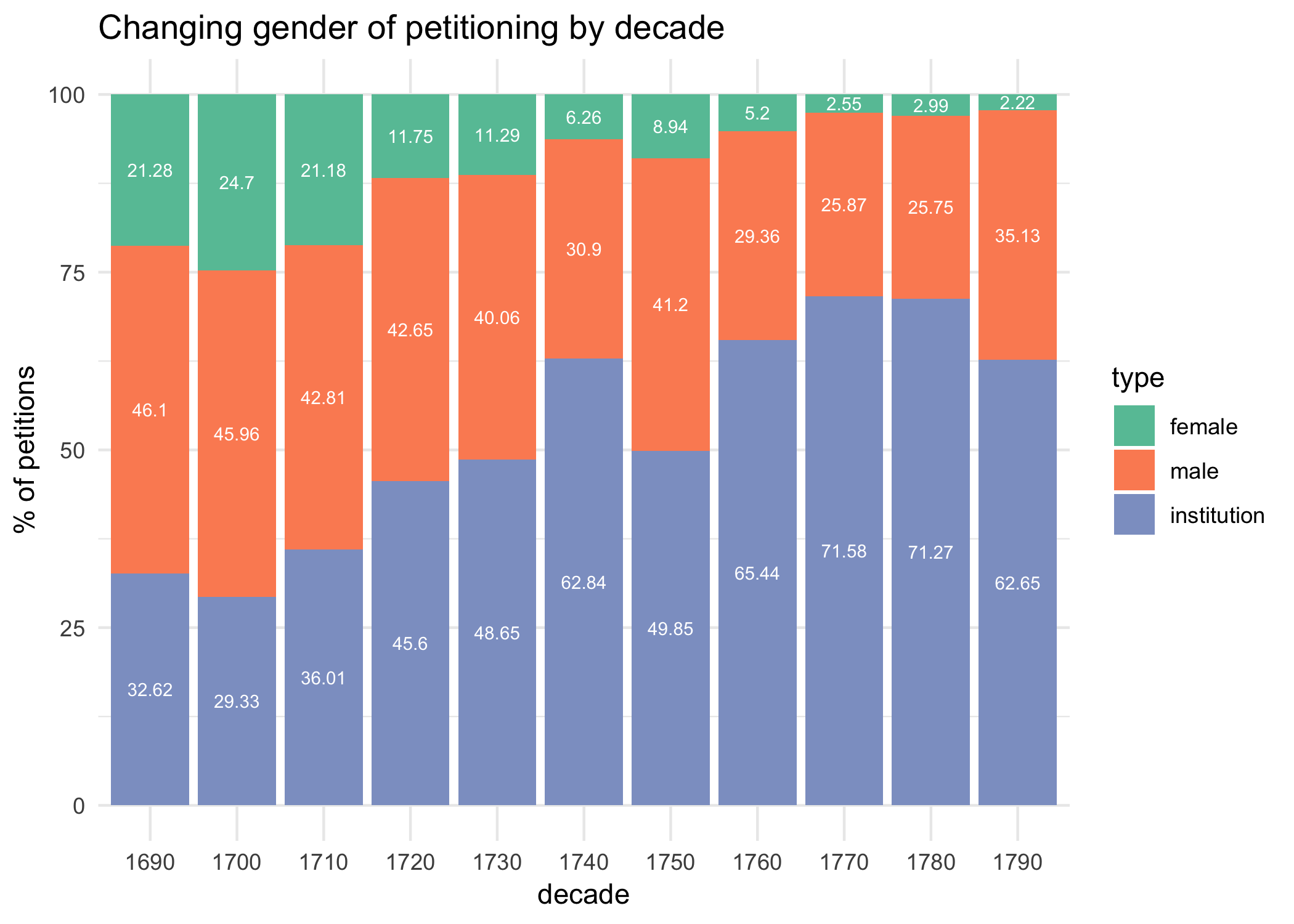 Chart showing changing gender of petitioning by decade