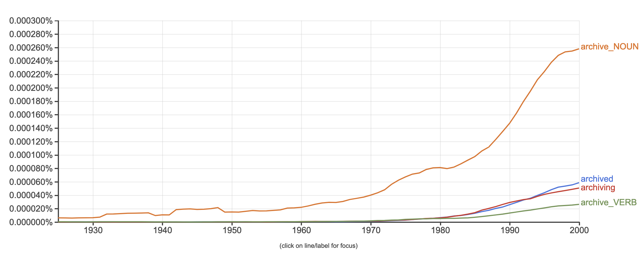 Screenshot of Google Ngram