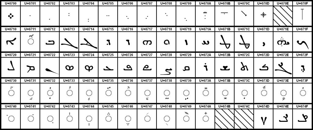 Syriac Unicode Block