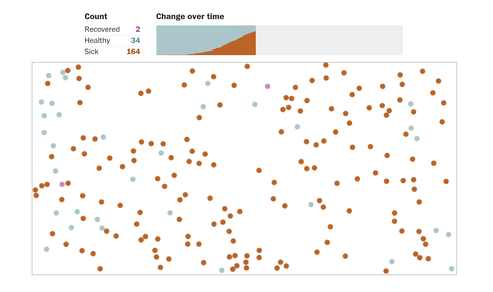 screenshot of infographic showing the effects of social distancing through a simplified simulation
